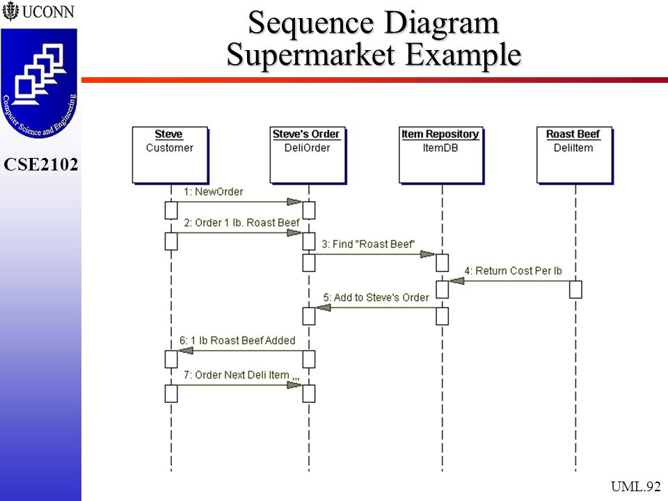 The unified modeling language ppt download 92 sequence diagram supermarket example ccuart Gallery
