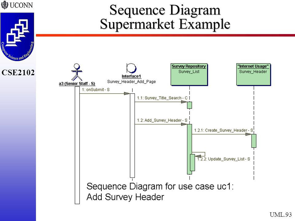 The unified modeling language ppt download 93 sequence diagram supermarket example ccuart Image collections