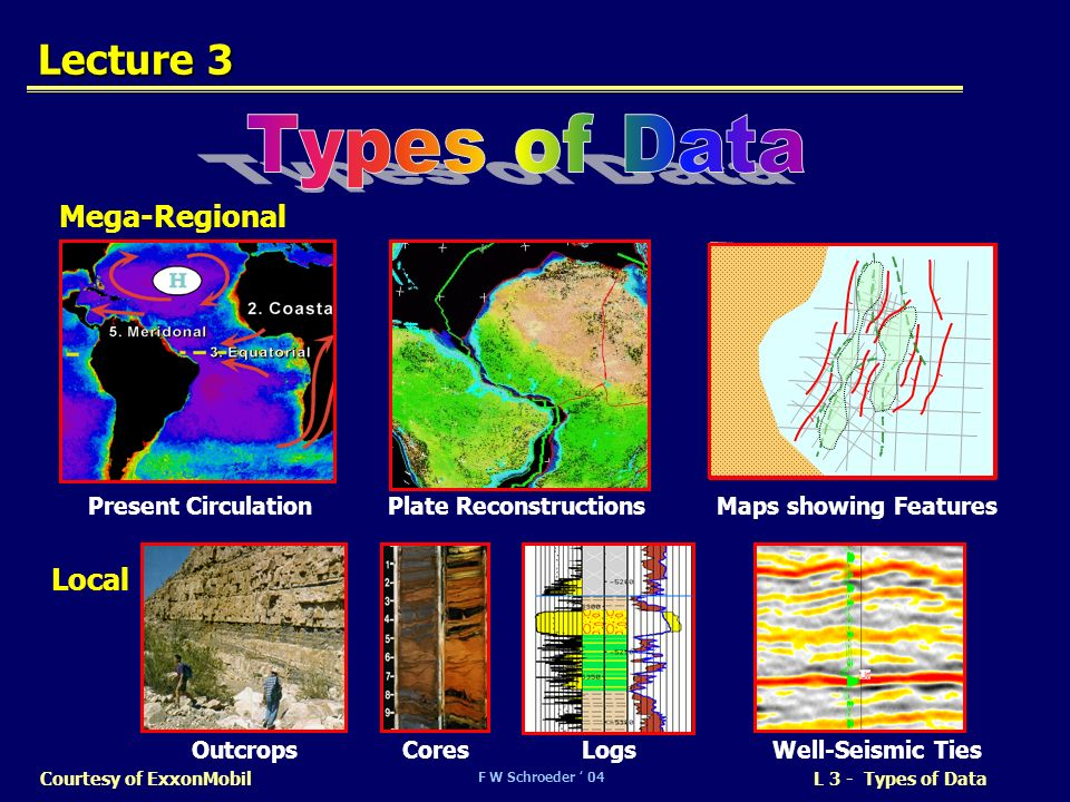 Types of Data Lecture 3 Mega-Regional Local Present Circulation