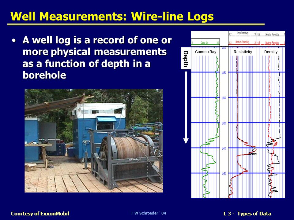 Well Measurements: Wire-line Logs
