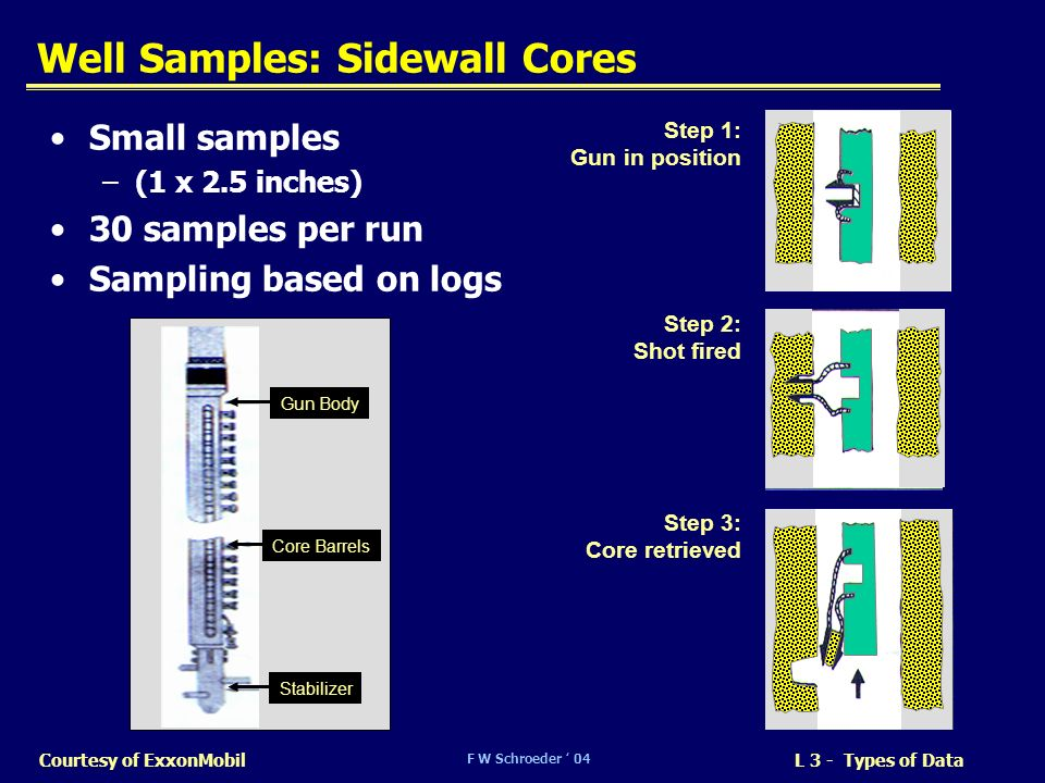 Well Samples: Sidewall Cores
