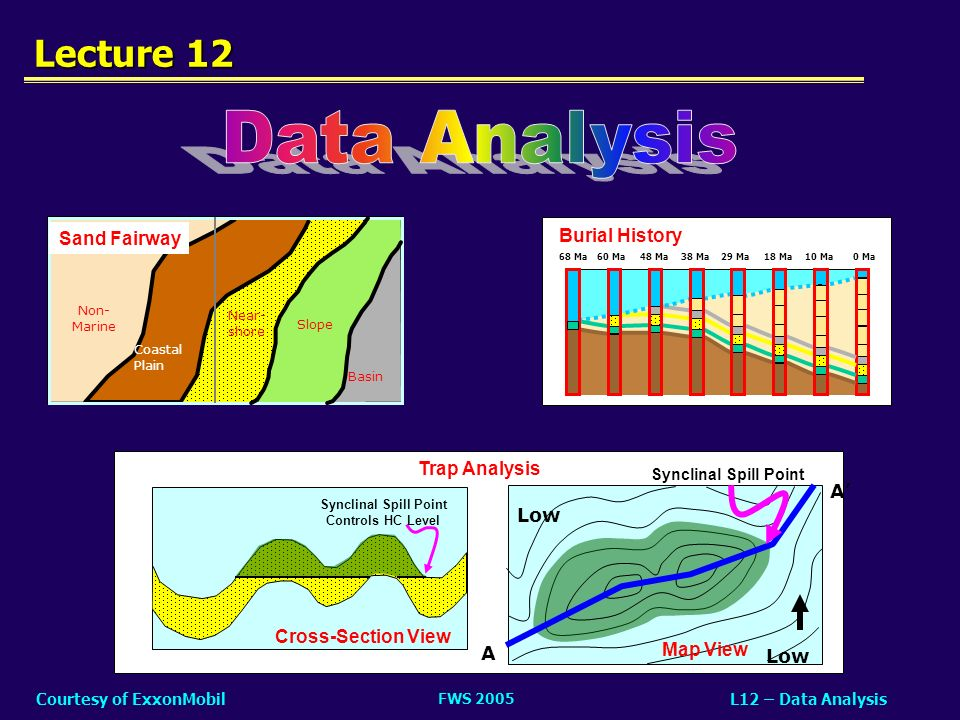 Data Analysis Lecture 12 Sand Fairway Burial History Trap Analysis A'