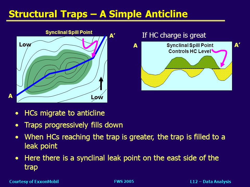 Structural Traps – A Simple Anticline
