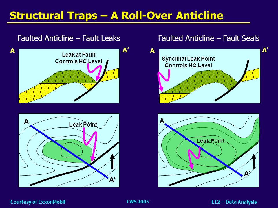 Structural Traps – A Roll-Over Anticline