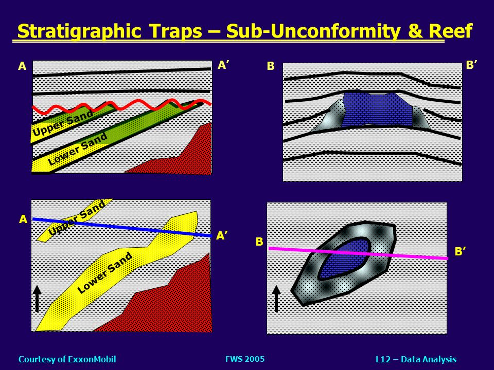 Stratigraphic Traps – Sub-Unconformity & Reef