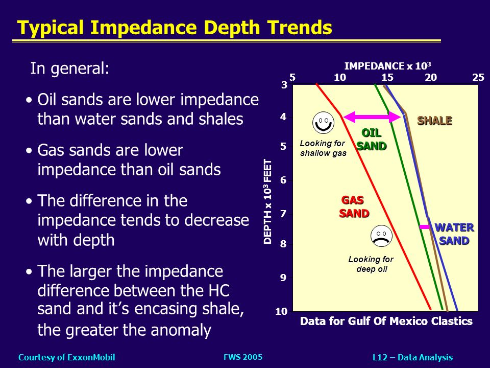 Typical Impedance Depth Trends