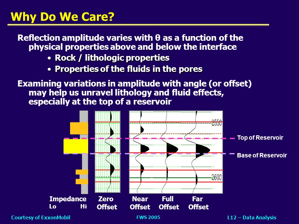 Why Do We Care Reflection amplitude varies with θ as a function of the physical properties above and below the interface.