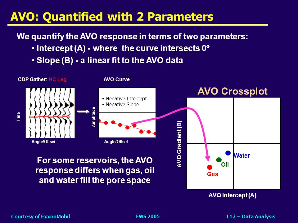 AVO: Quantified with 2 Parameters