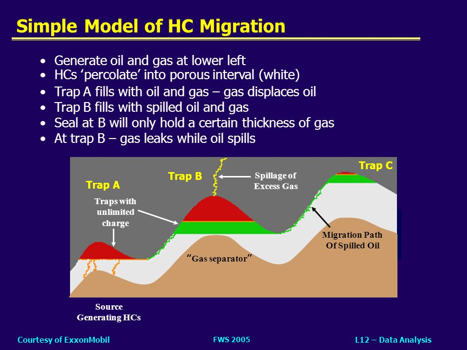 Simple Model of HC Migration