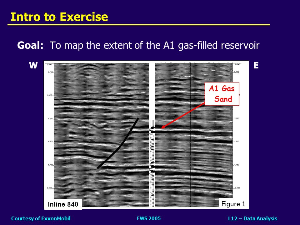 Intro to Exercise Goal: To map the extent of the A1 gas-filled reservoir. W. Figure 1. Inline 840.