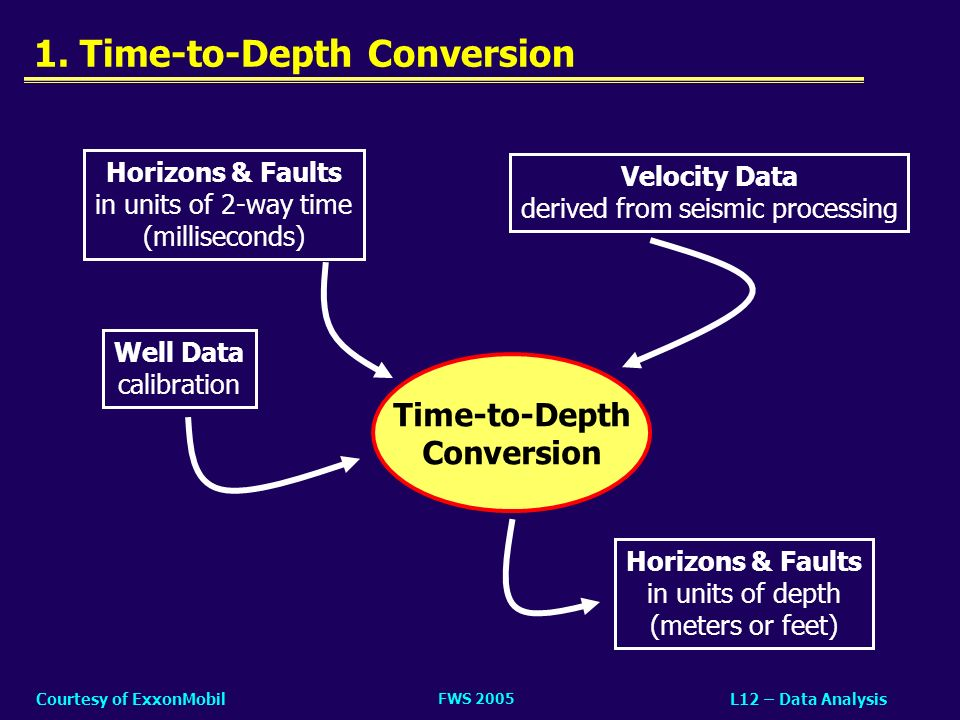 1. Time-to-Depth Conversion