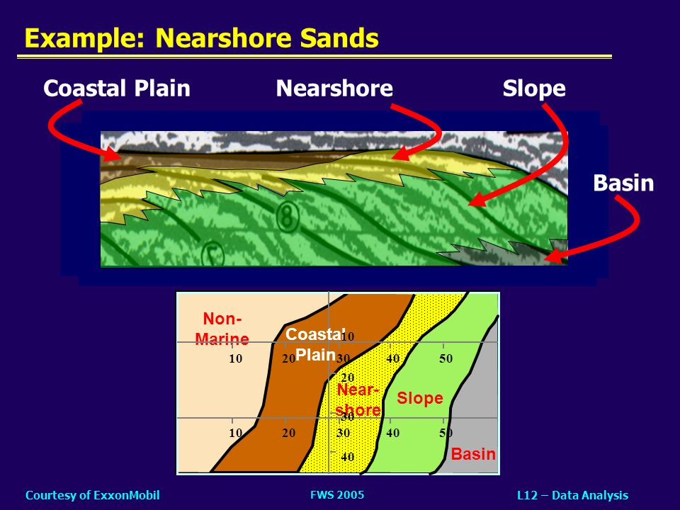 Example: Nearshore Sands