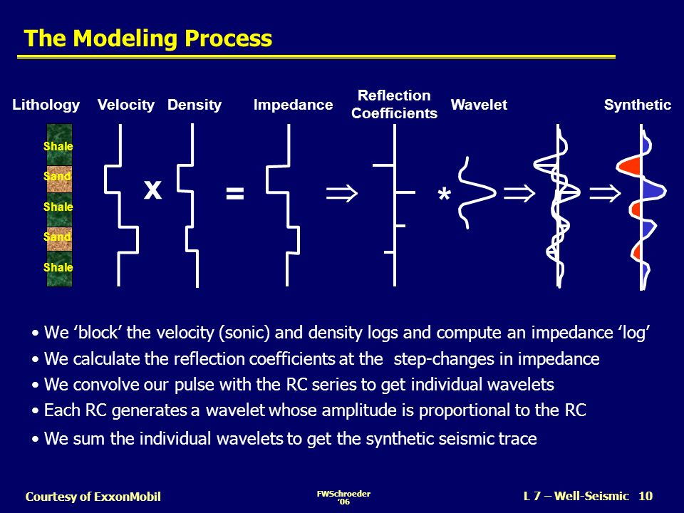 *    x = The Modeling Process