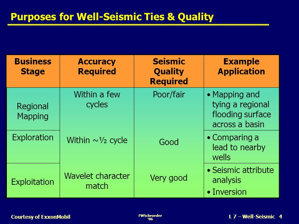 Purposes for Well-Seismic Ties & Quality