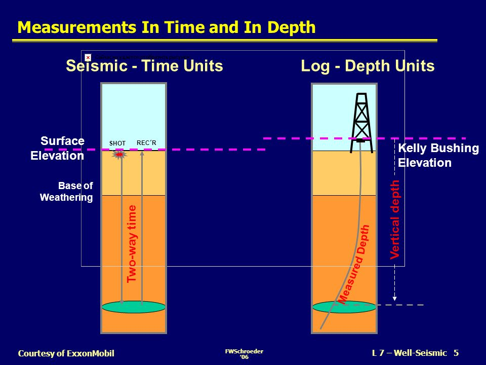 Measurements In Time and In Depth