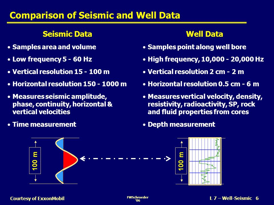 Comparison of Seismic and Well Data