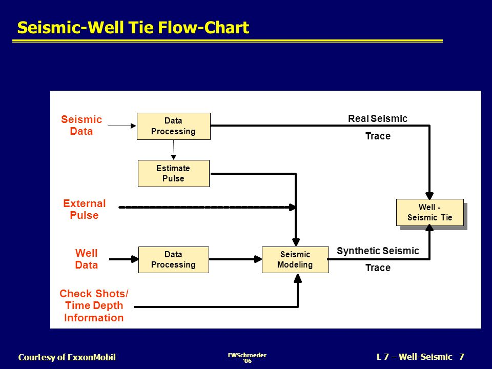 Seismic-Well Tie Flow-Chart