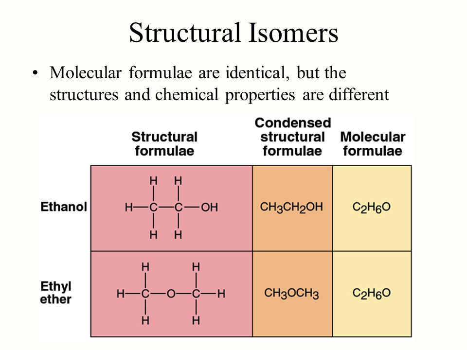 Structural Isomers Molecular formulae are identical, but the structures and chemical properties are different.