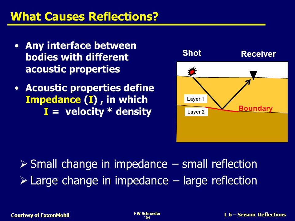 What Causes Reflections