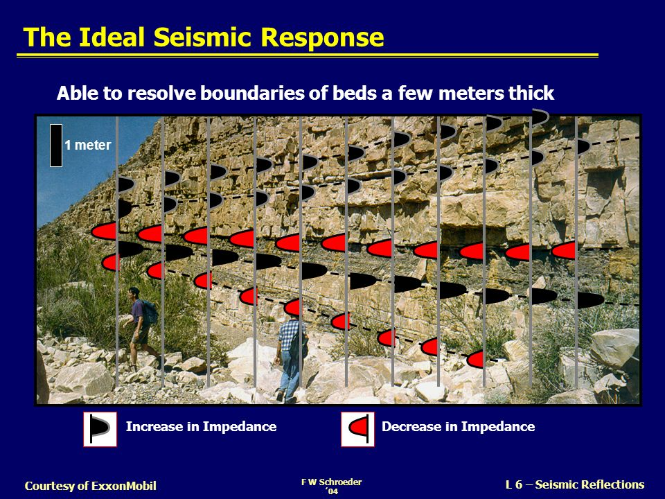The Ideal Seismic Response