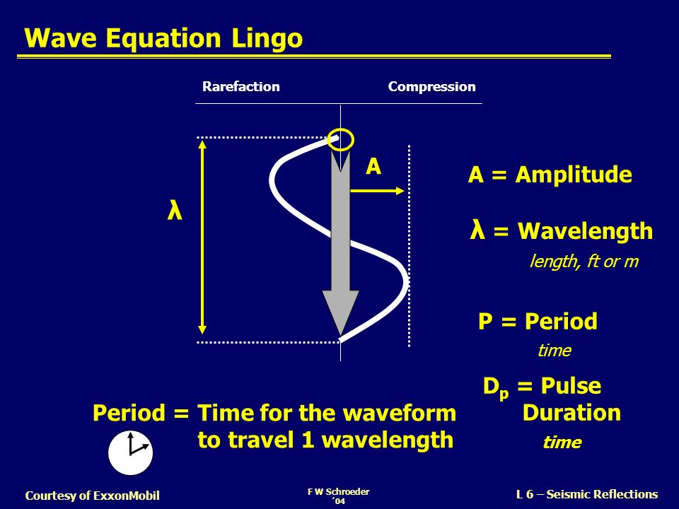 Wave Equation Lingo λ λ = Wavelength P = Period time length, ft or m A