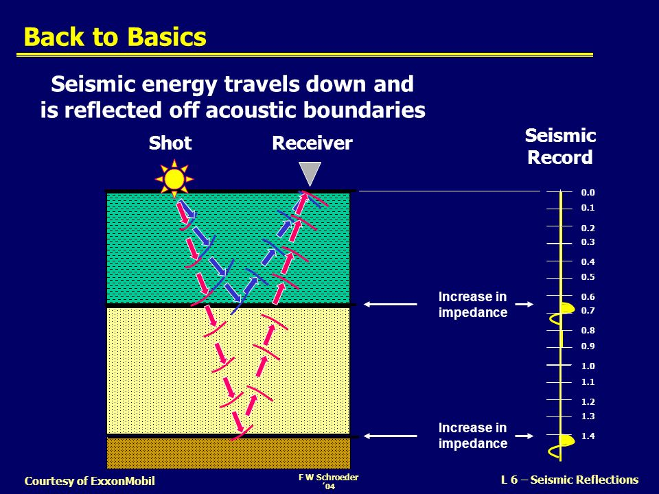 Seismic energy travels down and is reflected off acoustic boundaries