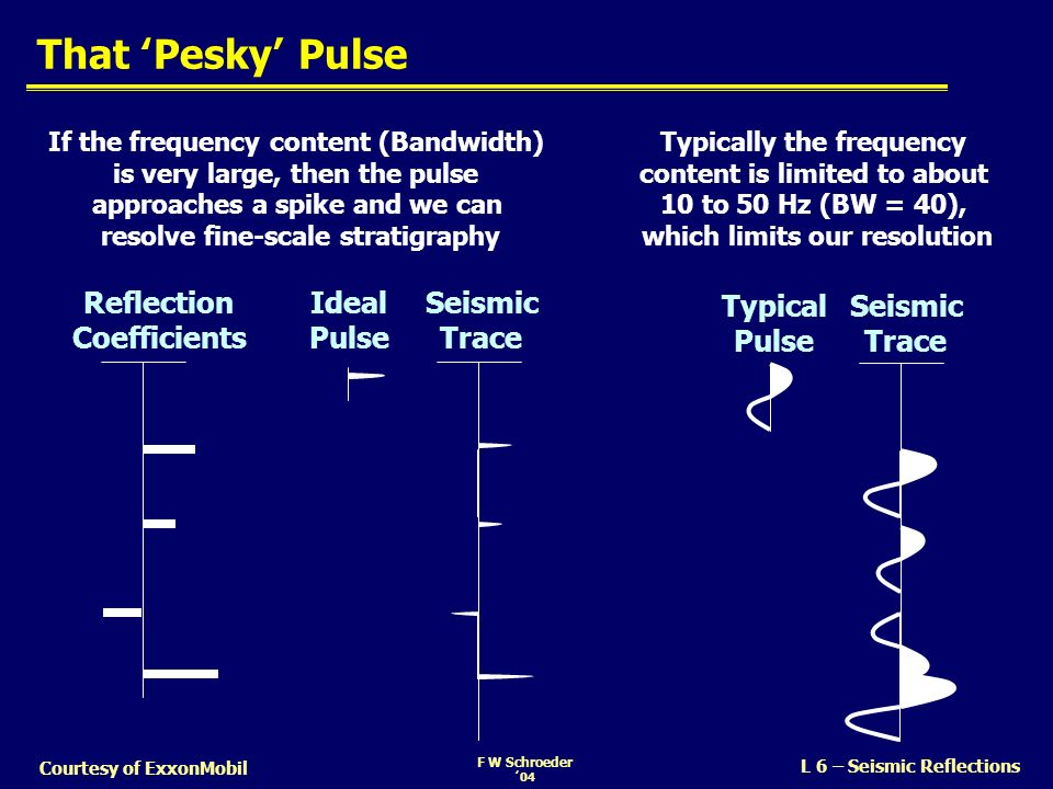 That 'Pesky' Pulse Reflection Coefficients Ideal Pulse Seismic Trace