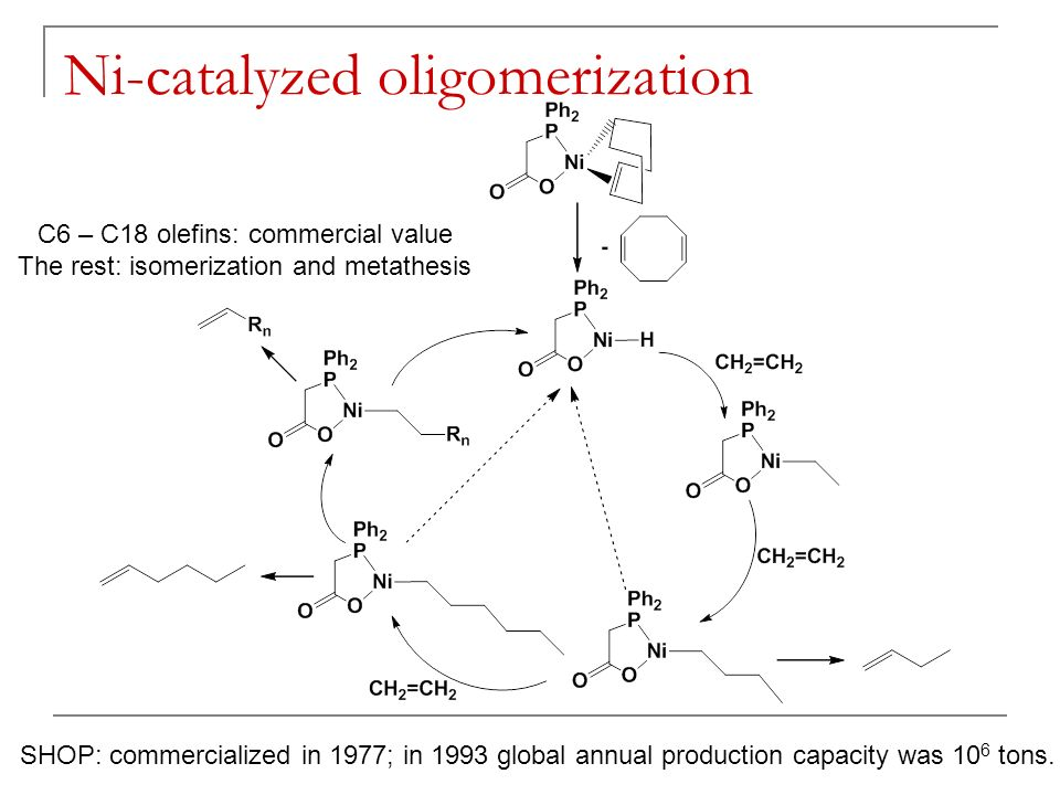 metathesis oligomerization The chapters that follow present the details of the usual reactions: hydrogenation,  hydroformylation, carbonylation, metathesis, oligomerization,.
