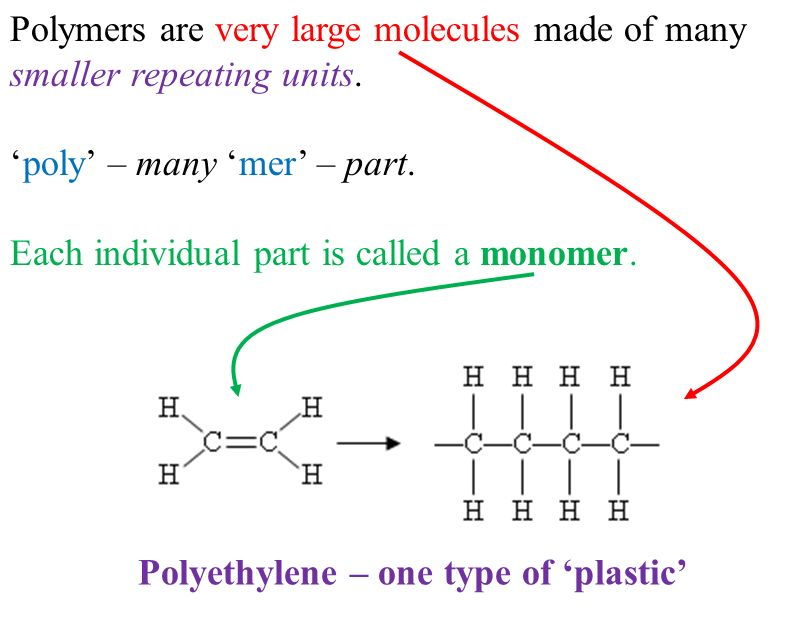 an analysis of large molecules composed of smaller molecules called monomers The monomers of which it is made 2 the nature of the connections between monomers 3 several  polymers are large molecules composed of many smaller.