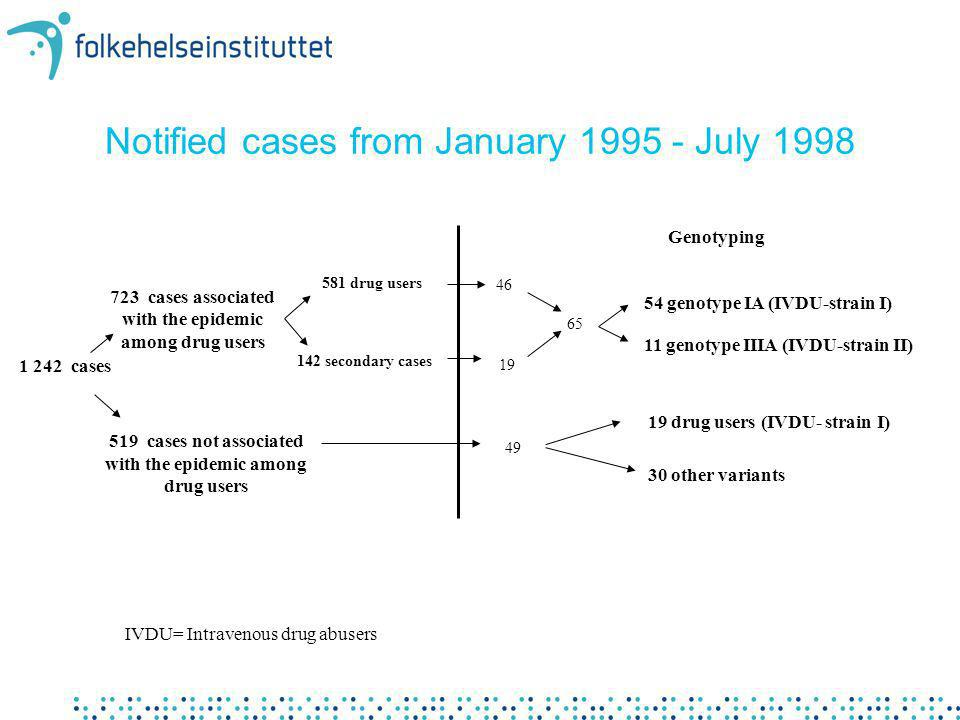 Notified cases from January 1995 - July 1998