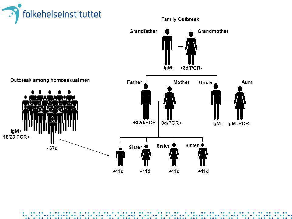 Outbreak among homosexual men