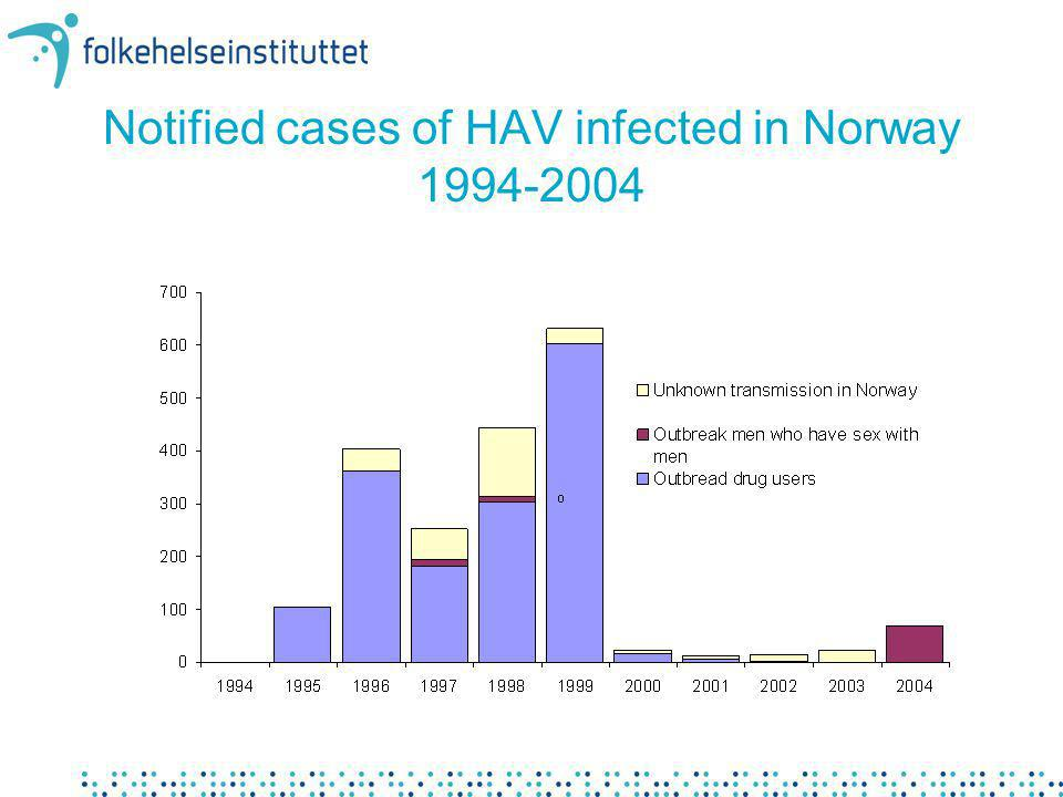 Notified cases of HAV infected in Norway