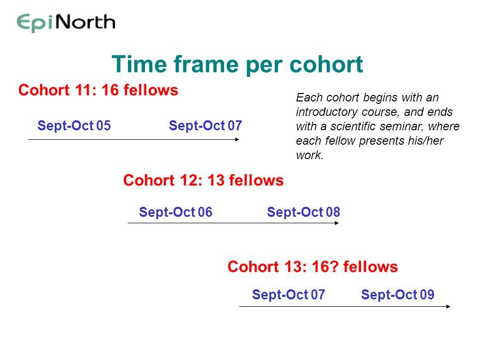 Time frame per cohort Cohort 11: 16 fellows Cohort 12: 13 fellows