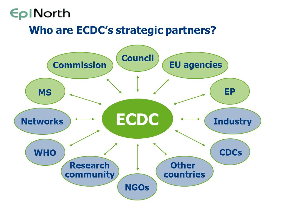 ECDC Who are ECDC's strategic partners MS Commission Council EP