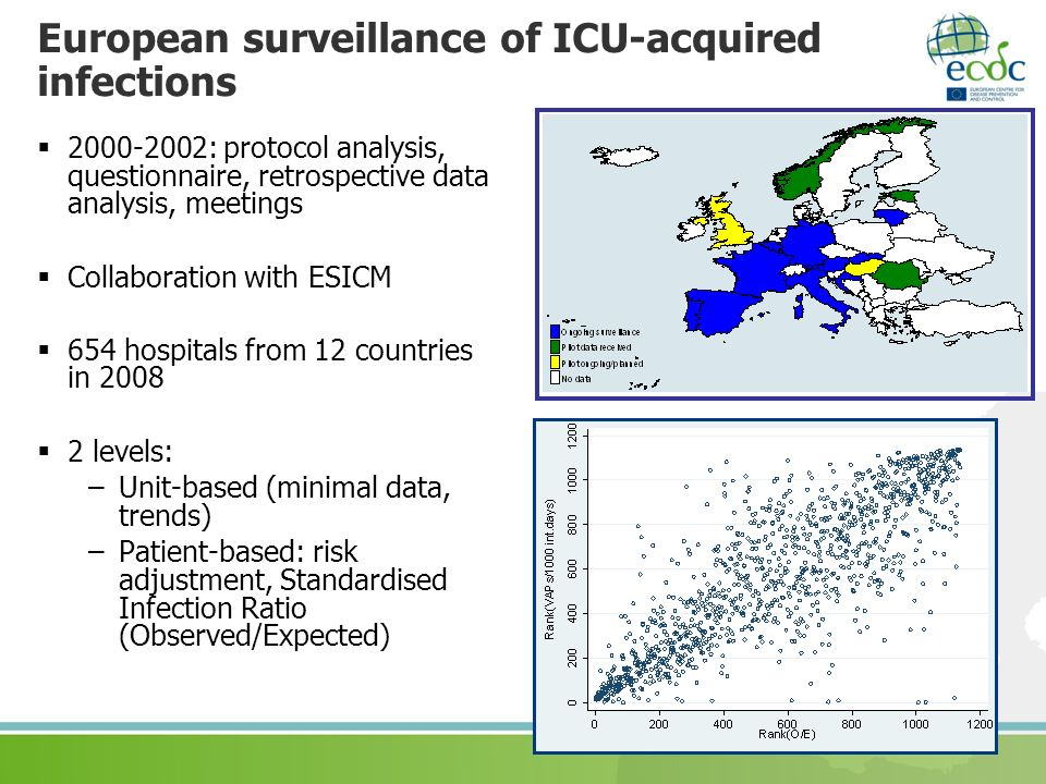 European surveillance of ICU-acquired infections