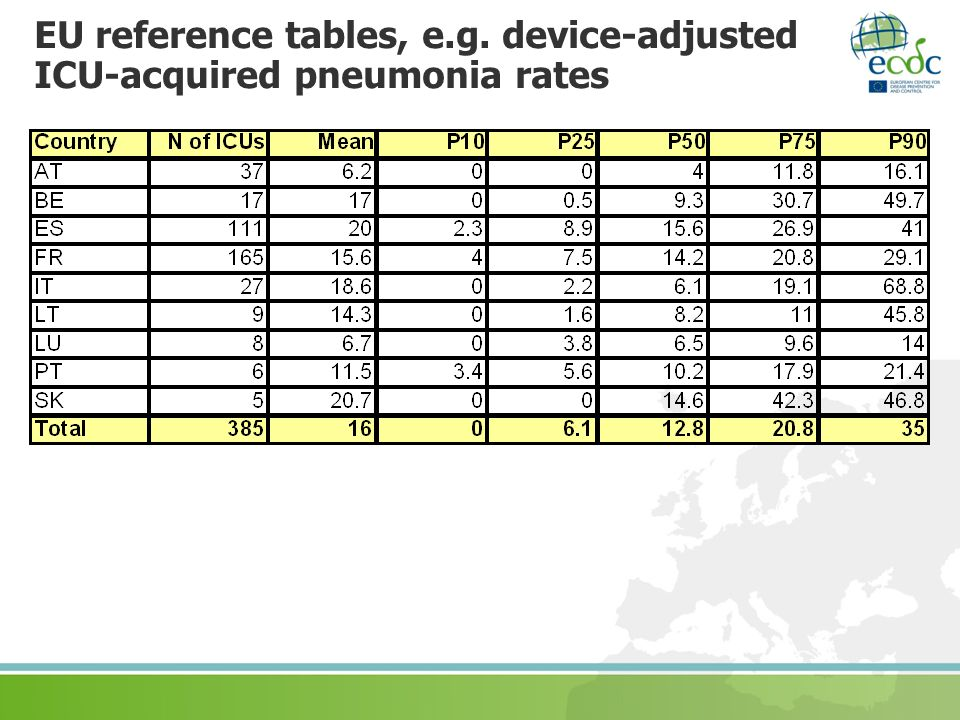 EU reference tables, e.g. device-adjusted ICU-acquired pneumonia rates