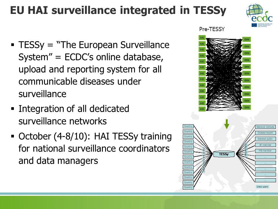 EU HAI surveillance integrated in TESSy