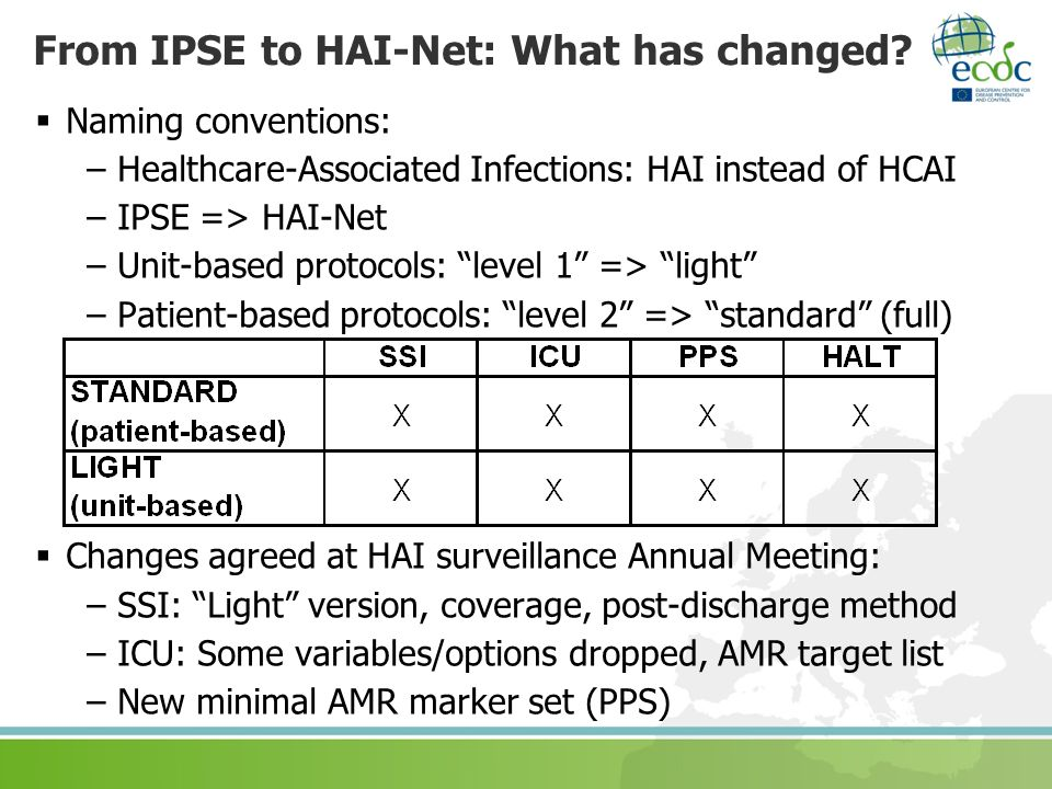 From IPSE to HAI-Net: What has changed