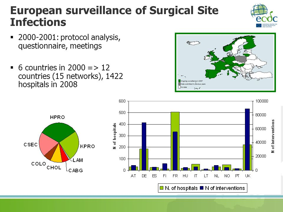 European surveillance of Surgical Site Infections