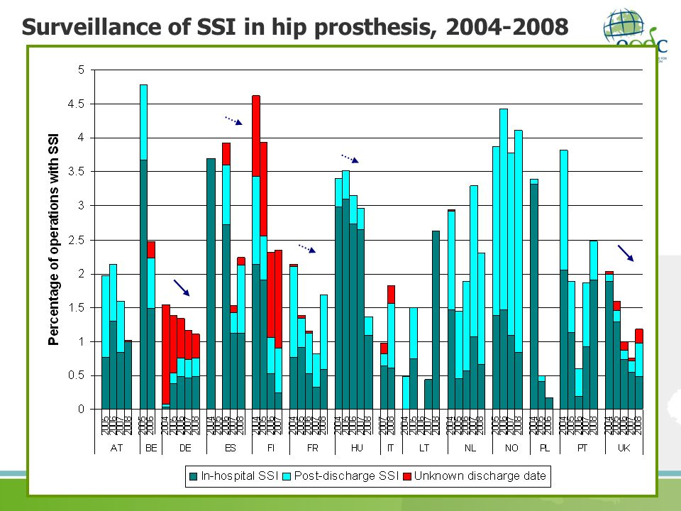 Surveillance of SSI in hip prosthesis, 2004-2008