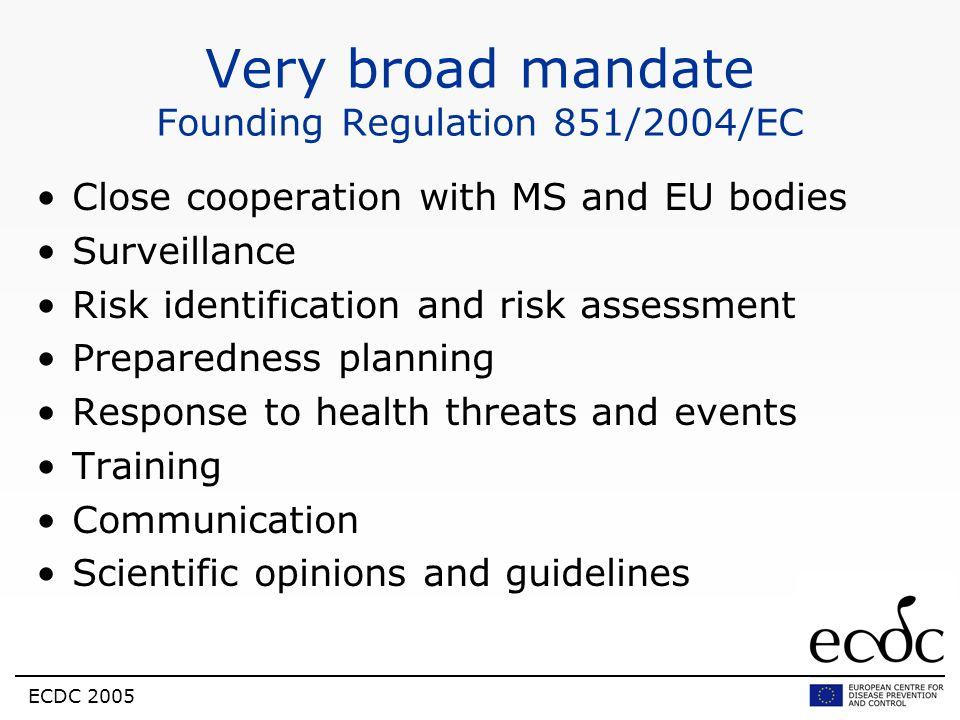 Very broad mandate Founding Regulation 851/2004/EC