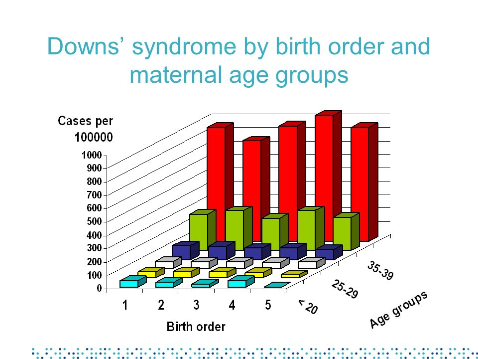 Downs' syndrome by birth order and maternal age groups