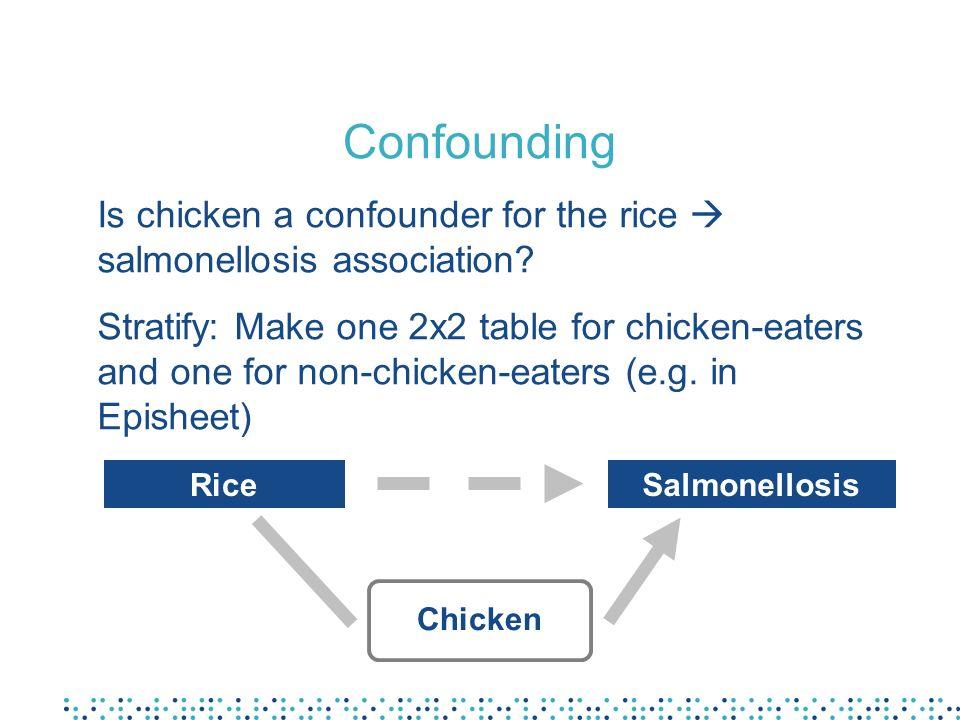 Confounding Is chicken a confounder for the rice  salmonellosis association