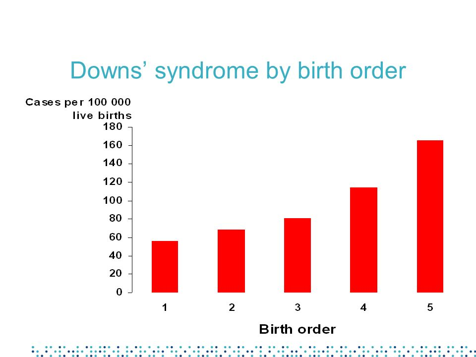 Downs' syndrome by birth order