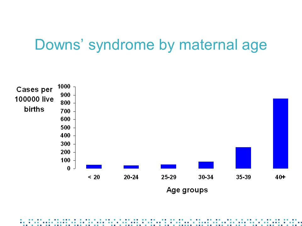 Downs' syndrome by maternal age