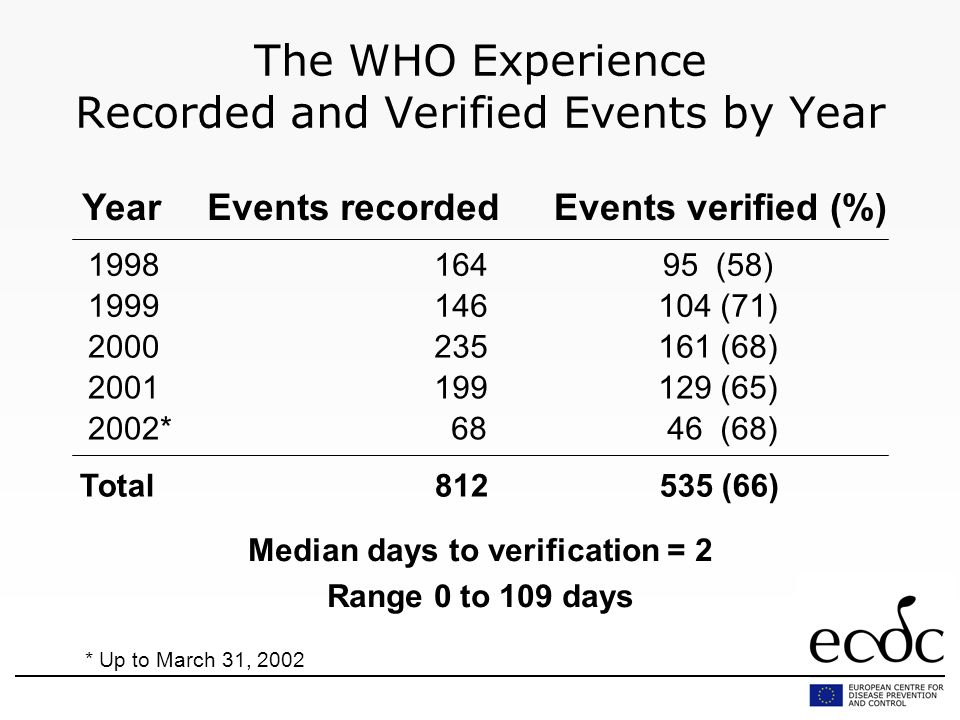 The WHO Experience Recorded and Verified Events by Year