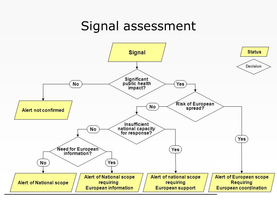 Signal assessment Signal Status Significant public health impact No