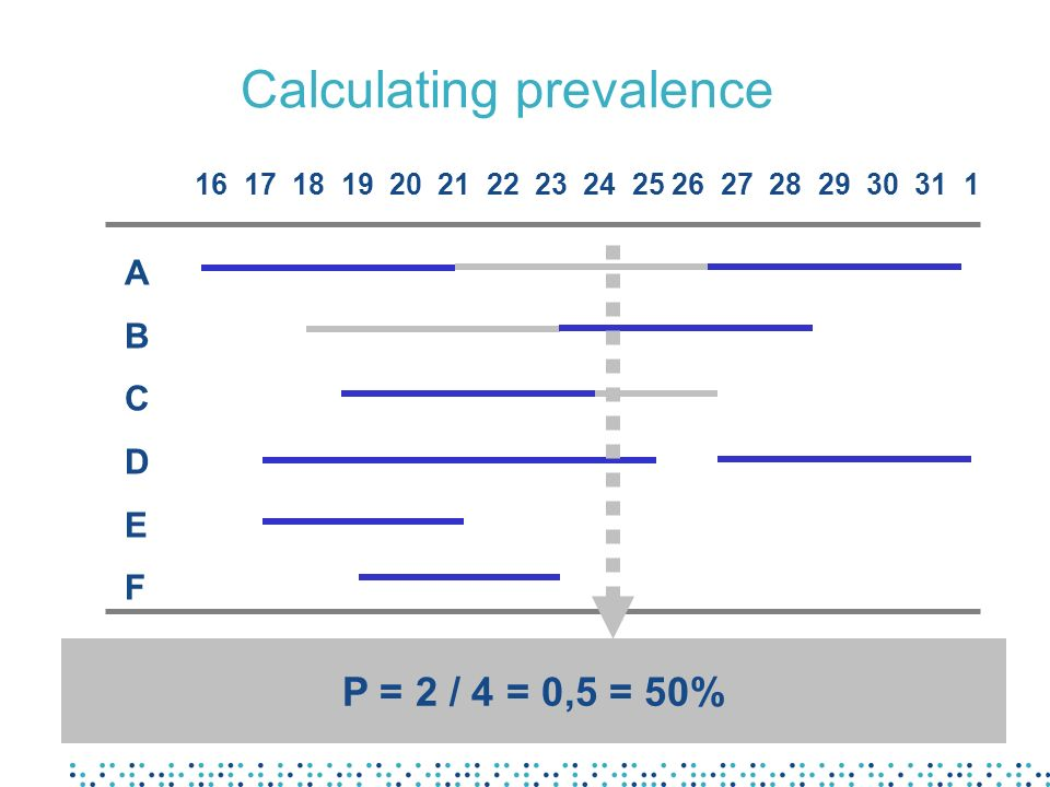 Calculating prevalence