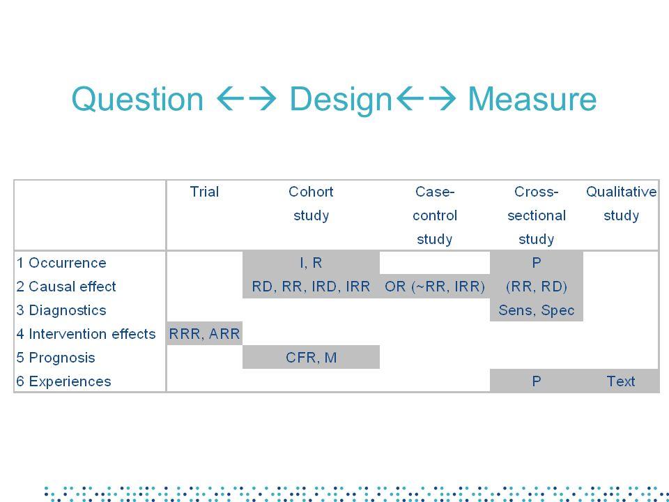 Question  Design Measure