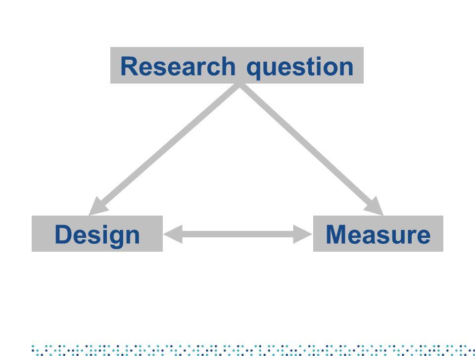 Research question Design Measure